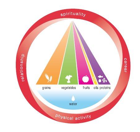 primary-food-pyramid